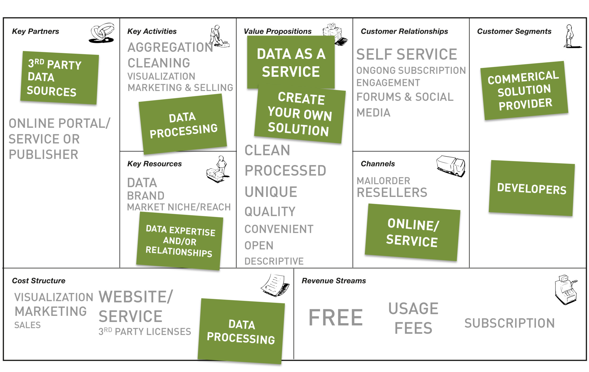 the DaaS business model example