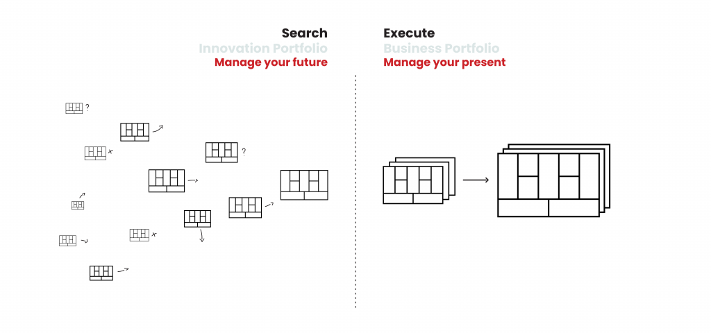 How To Design The Future Of Your Organization Business Models Inc
