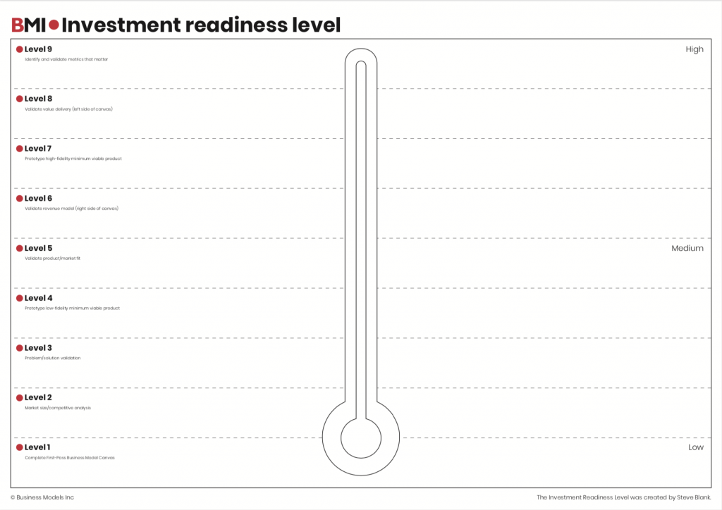 Investment-Readiness-Level-canvas