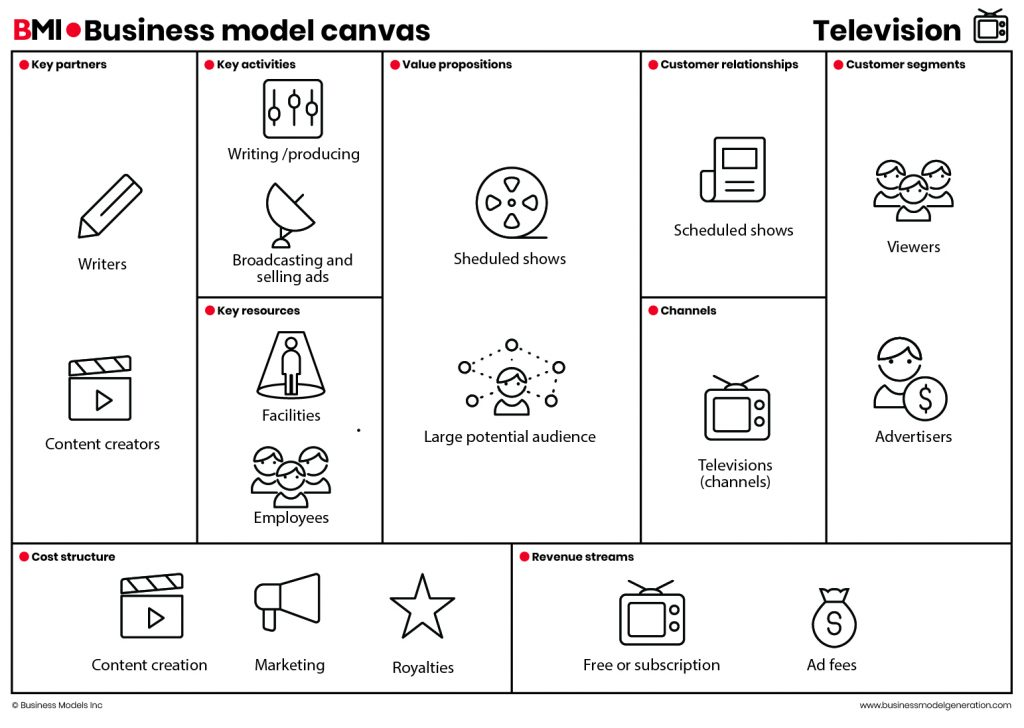 Business Model Canvas Television