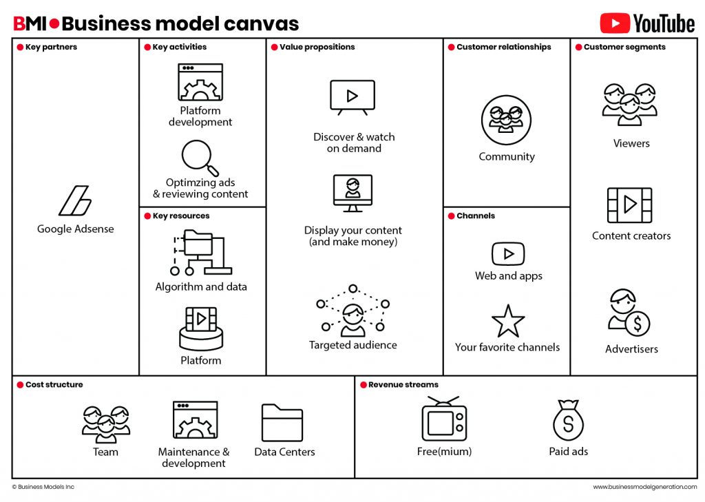 Business Model Canvas Youtube