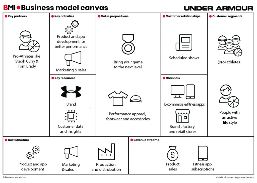 Business Model Canvas Under Armour