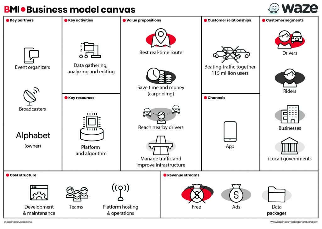 BusinessModelCanvas-Waze
