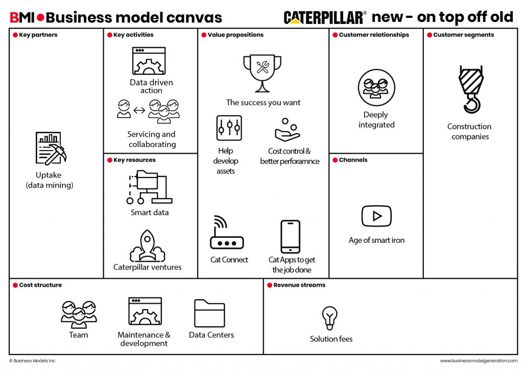 Business Model Canvas Caterpillar new