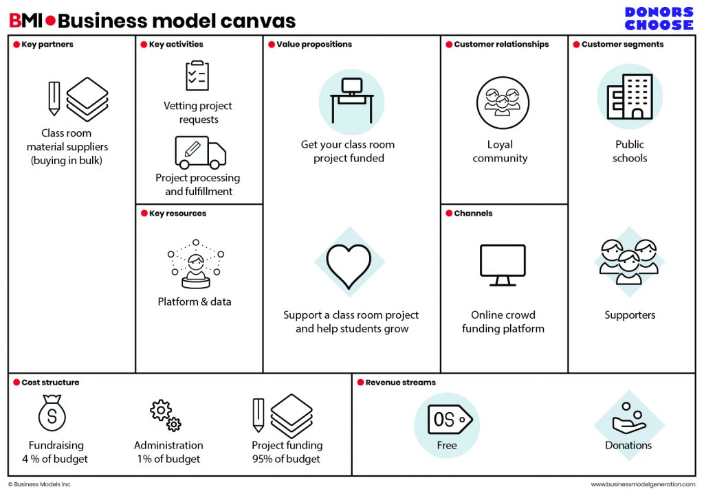 Business model canvas of Donorschoose