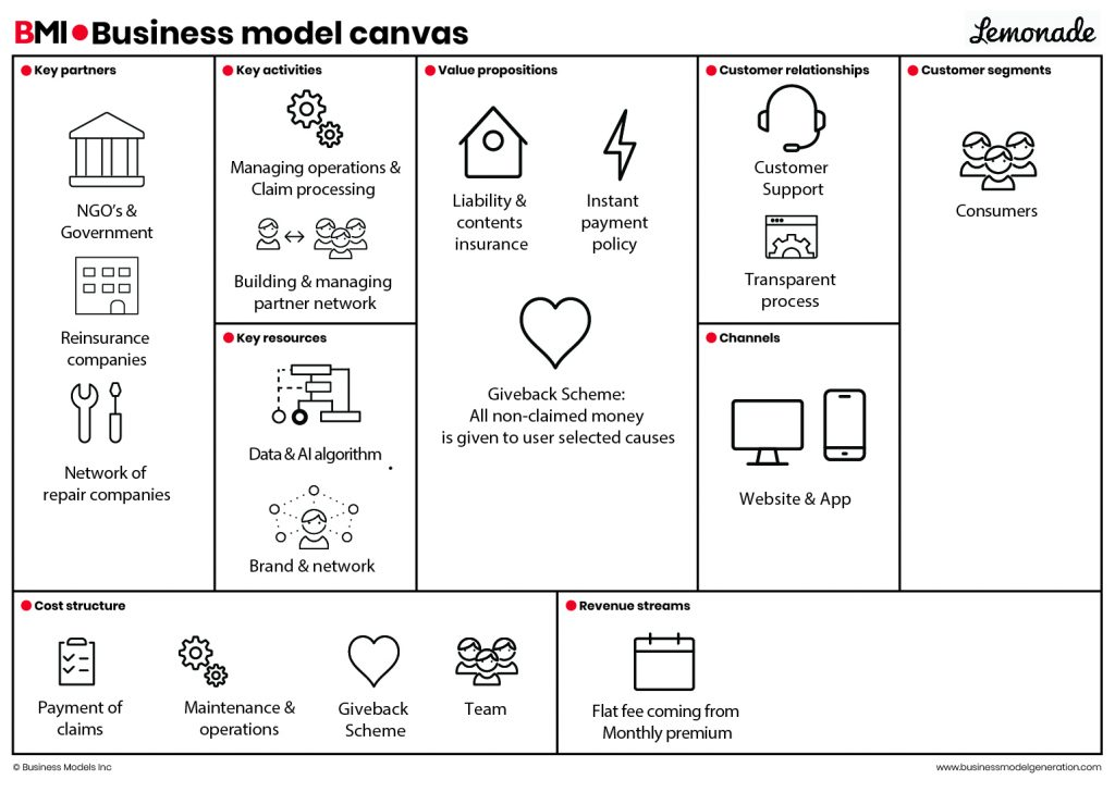 Business model canvas Lemonade