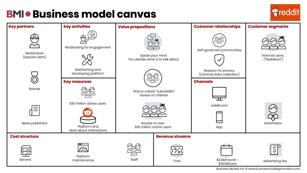 Business Model Canvas Reddit