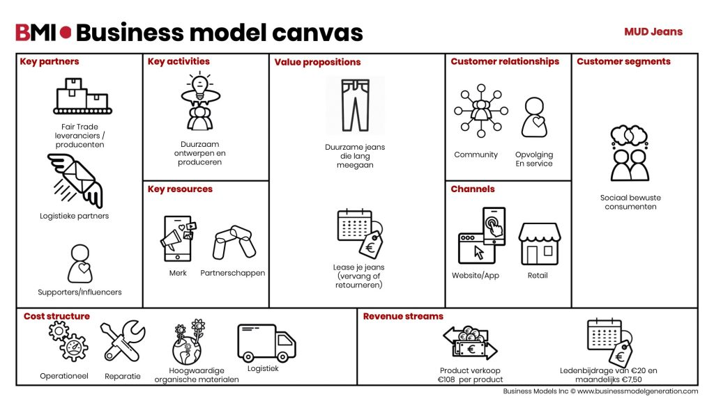 Business-model-canvas-MUDJeans