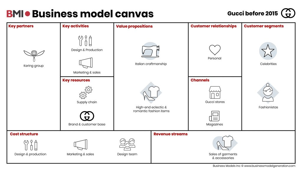 BusinessModelCanvas-Gucci-before2015