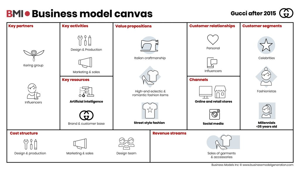 BusinessModelCanvas-Gucci-after2015