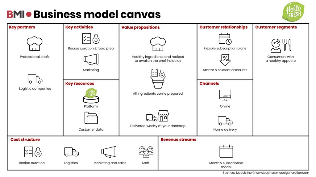 HelloFresh-Business-Model-Canvas