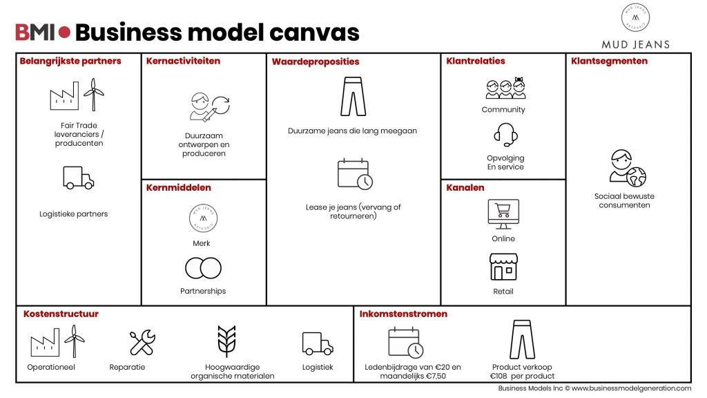Business-model-canvas-MUDJeans-NL