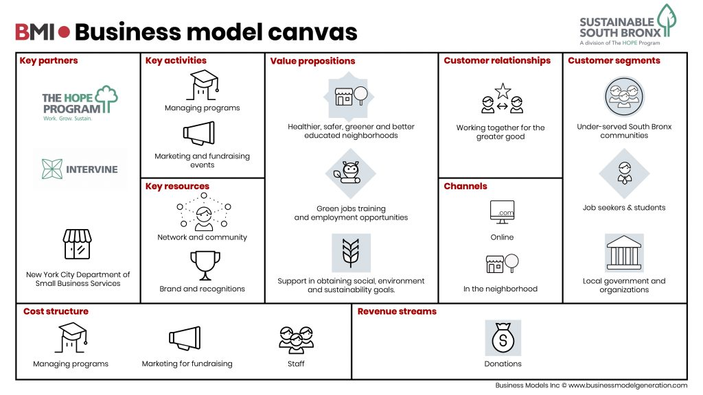 Business-Model-Canvas-Sustainable-South-Bronx
