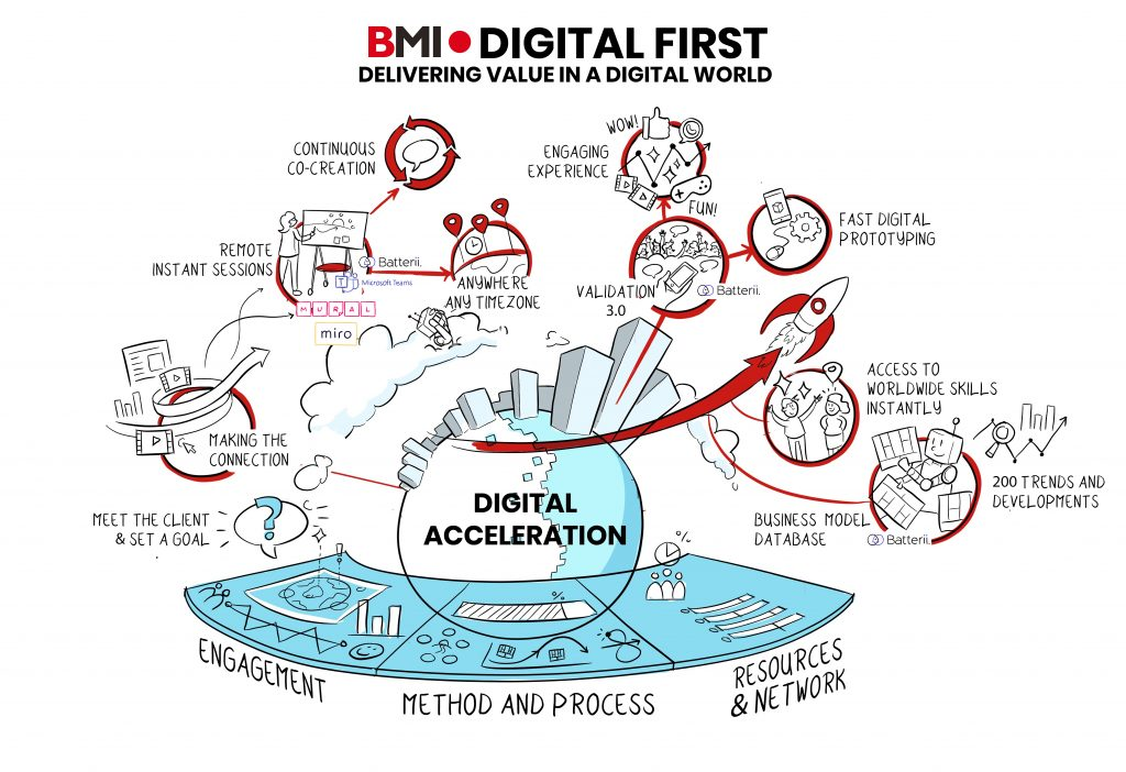 Digital-first-way-of-work