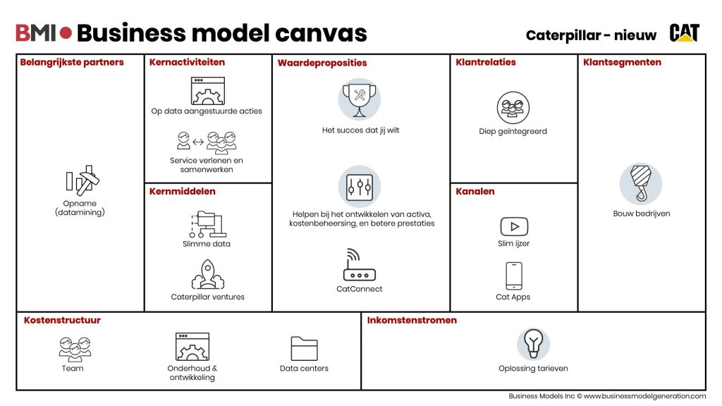 Business-model-canvas-Caterpillar-nieuw
