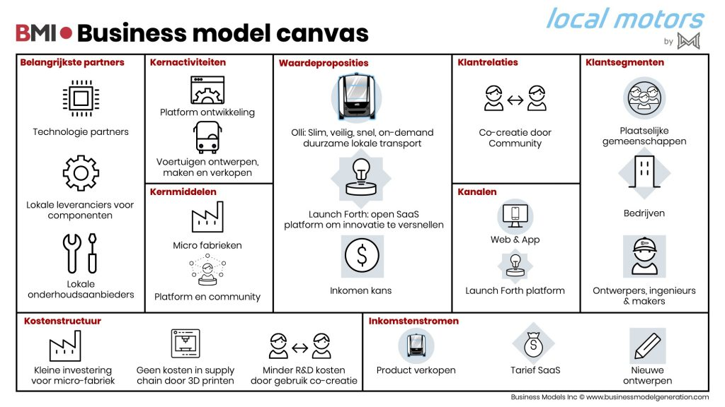 Business-model-canvas-Local-Motor-NL