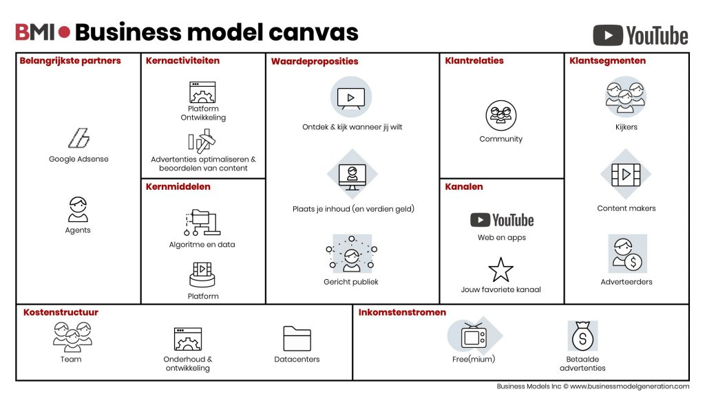 Business-model-canvas-YouTube-NL