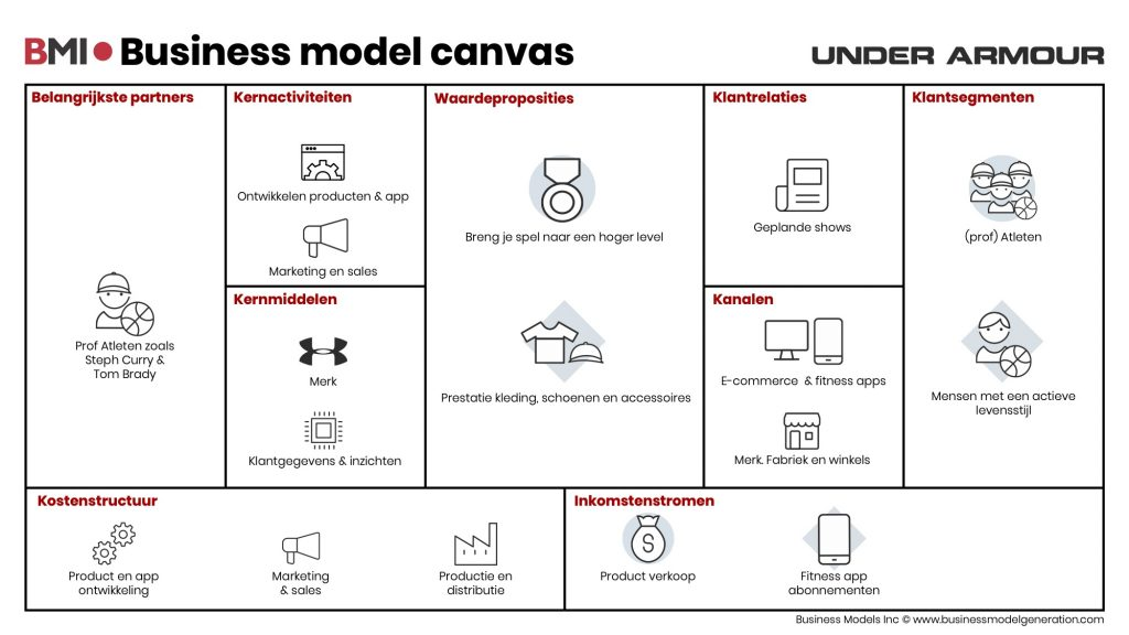 Business-model-canvas-UnderArmour-NL