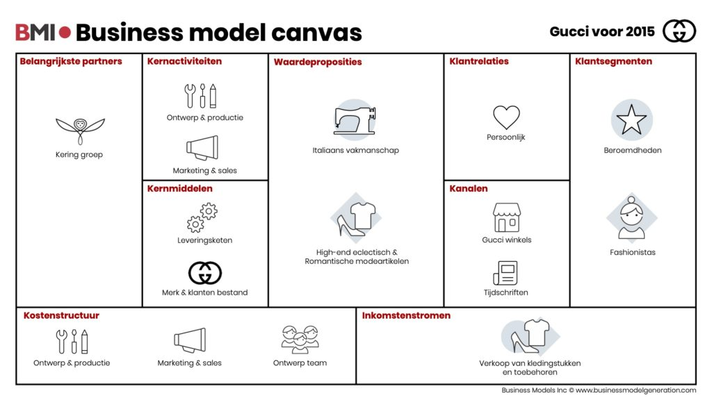 Business-model-canvas-Gucci-voor2015-NL