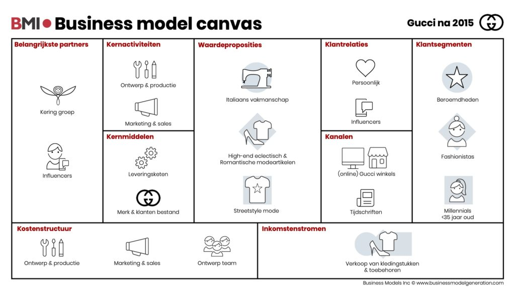 Business-model-canvas-Gucci-na2015-NL