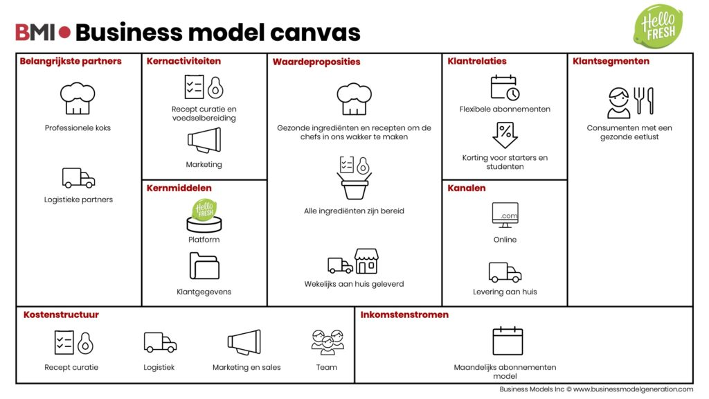 Business-model-canvas-HelloFresh-NL