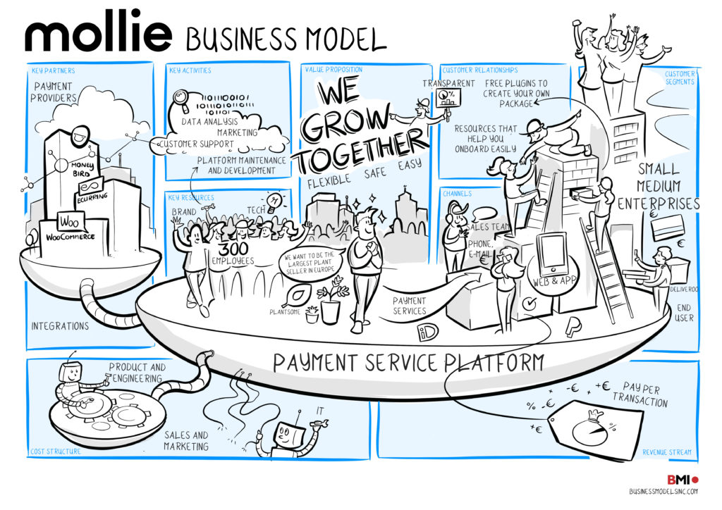 Business-model-canvas-Mollie